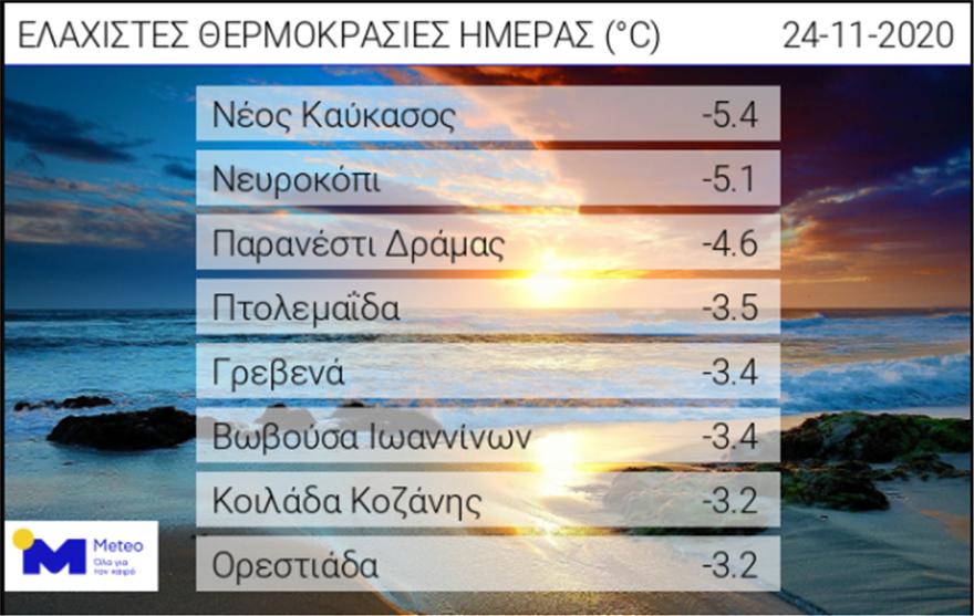 akairos_thermokrasies