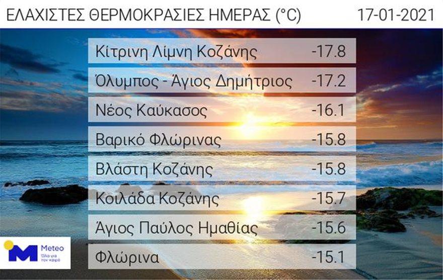 thermokrasies_meteo1